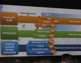 VMware透露下一代vStorage API